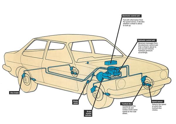 image-of-anti-lock-braking-system